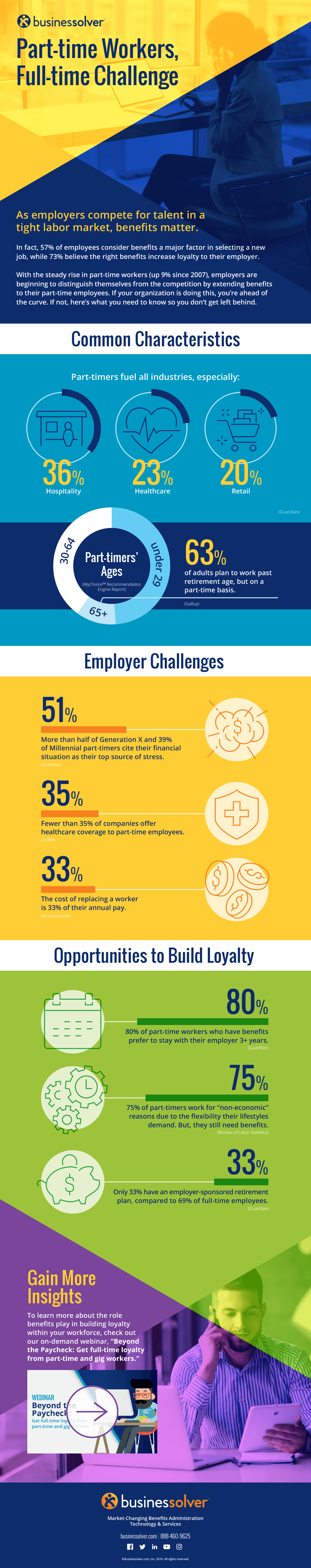 businessolver-part-time-workers-full-time-challenge-infographic