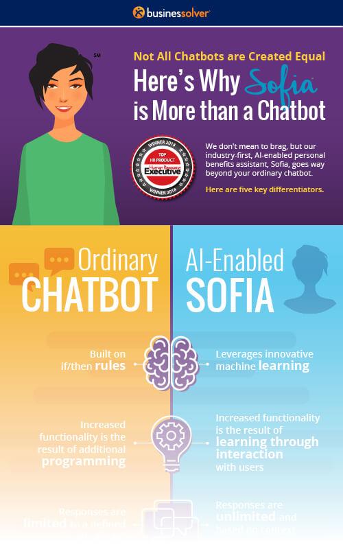 businessolver-sofia-vs-chatbot-thumb.jpg