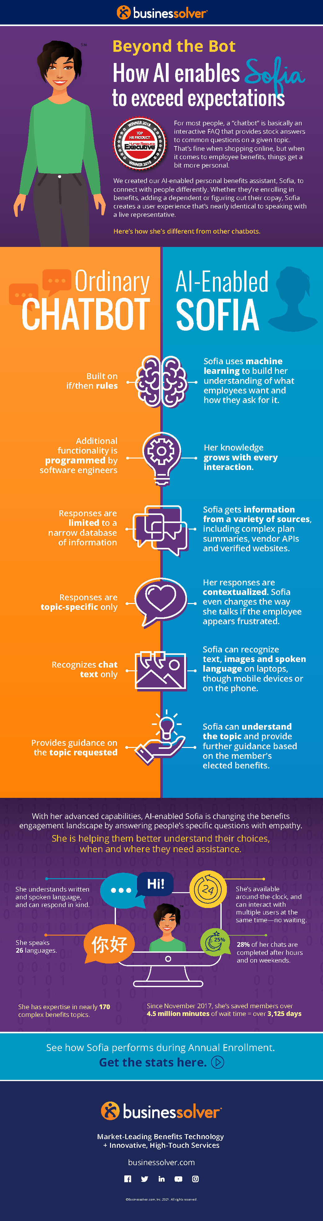 lp-image-beyond-the-bot-sofia-infographic