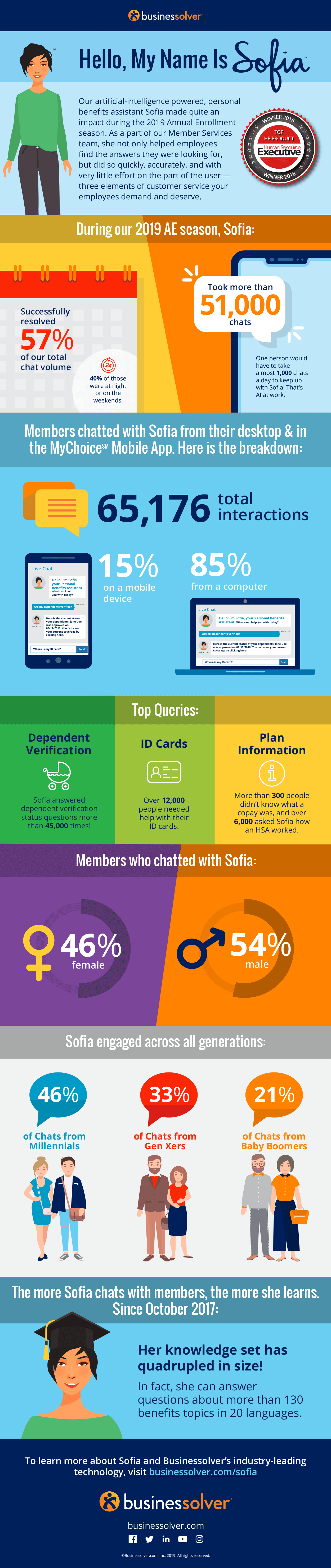 businessolver-sofia-infographic-2019