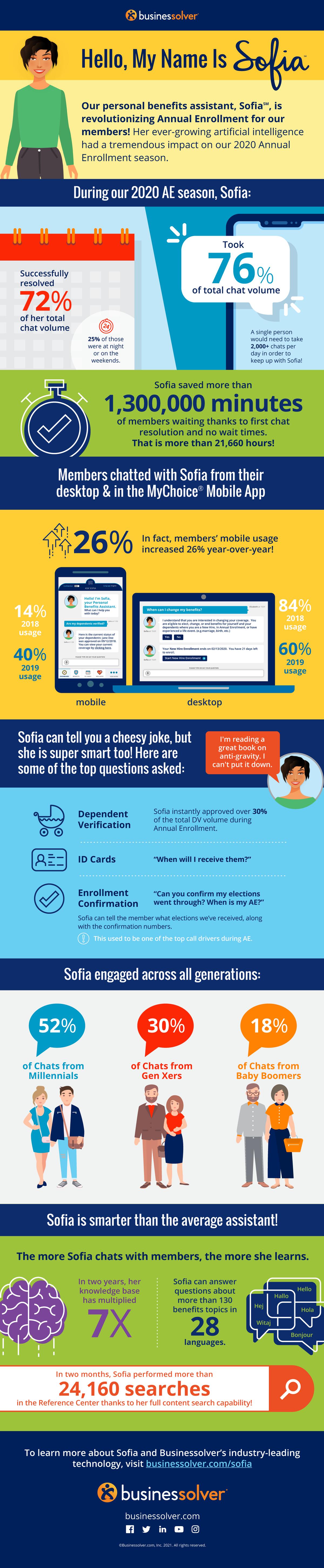 lp-img-sofia-infographic